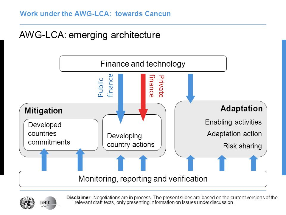 AWG-LCA: emerging architecture Work under the AWG-LCA: towards Cancun Mitigation Developed countries commitments Developing country actions Adaptation