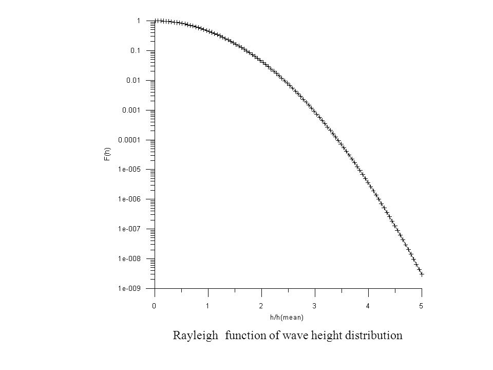 Rayleigh function of wave height distribution