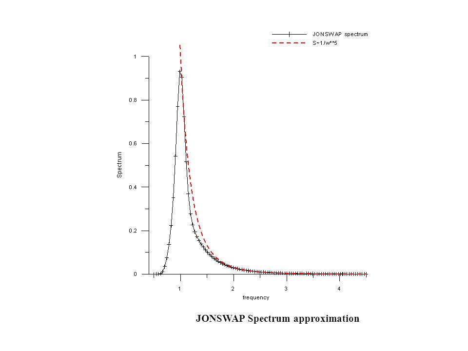 JONSWAP Spectrum approximation