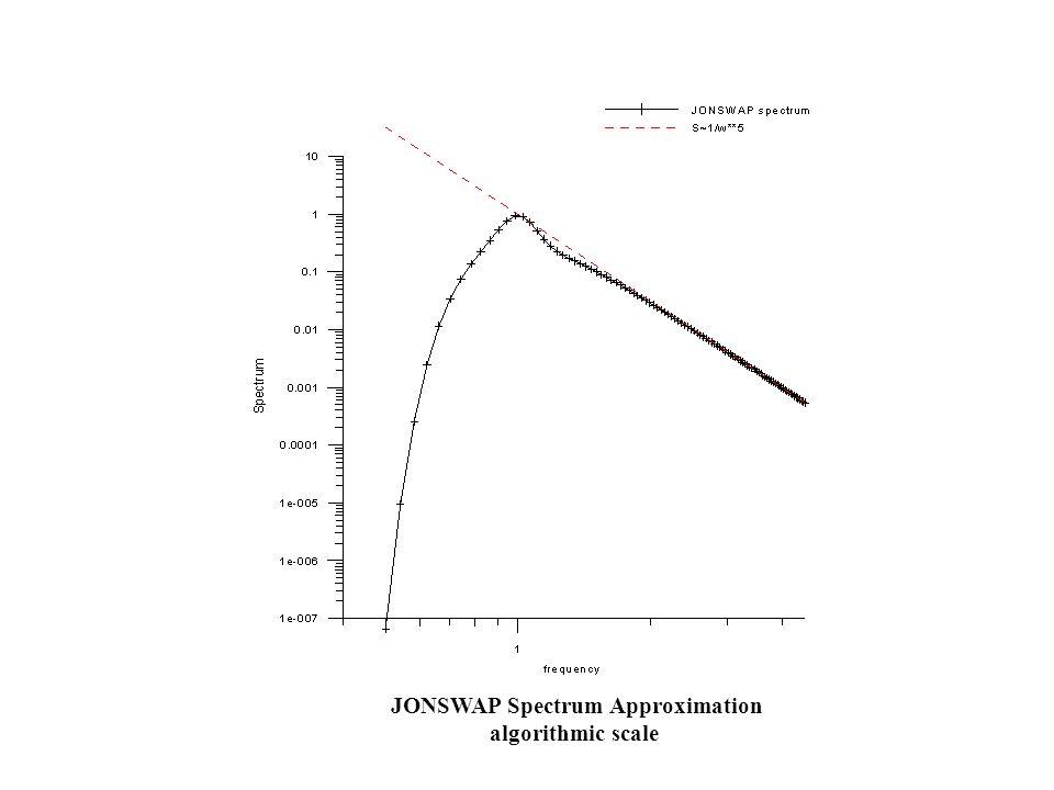 JONSWAP Spectrum Approximation algorithmic scale