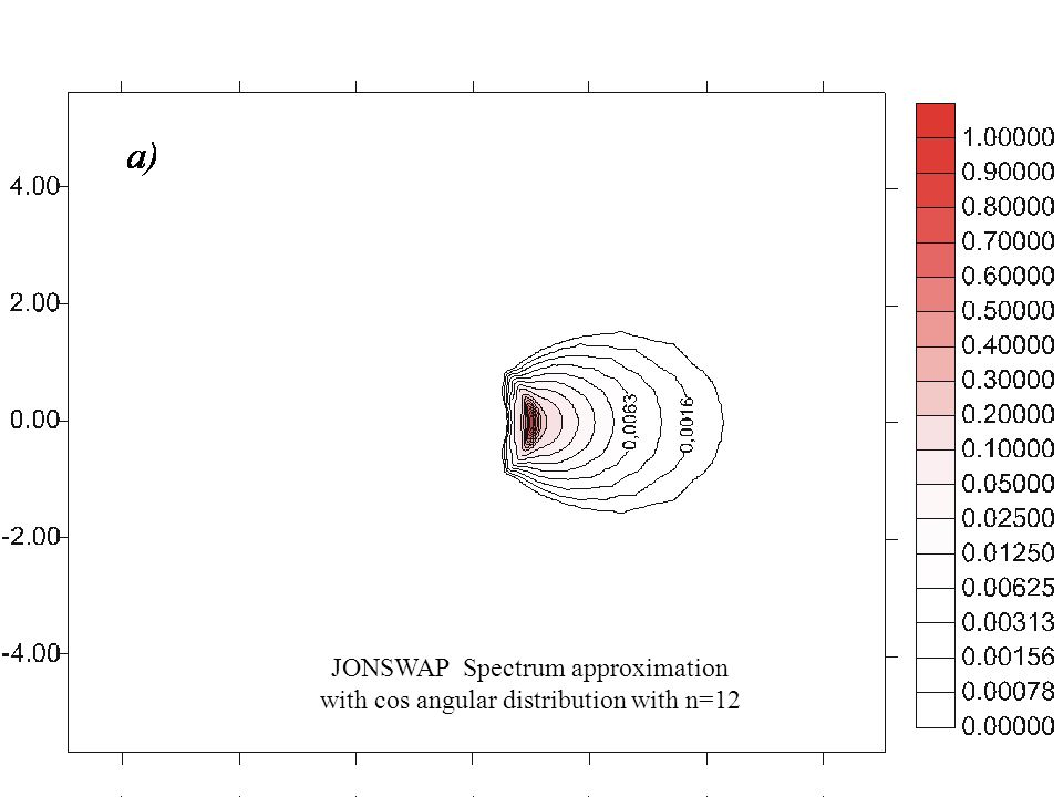JONSWAP Spectrum approximation with cos angular distribution with n=12