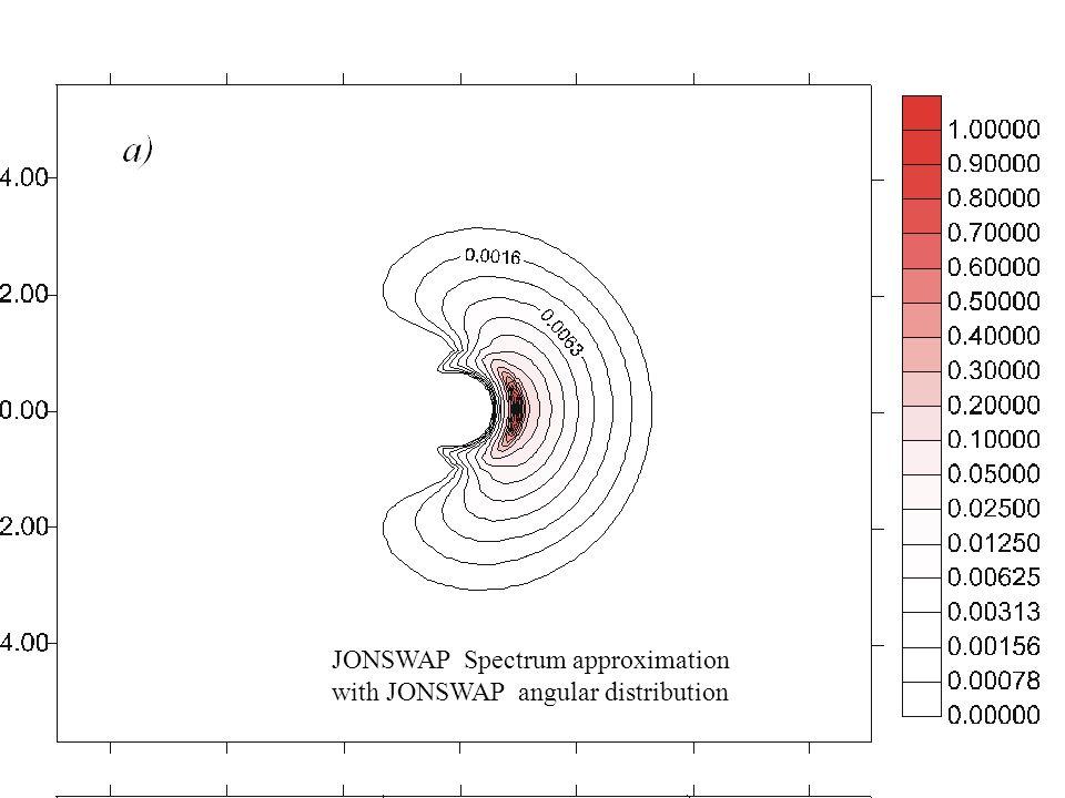 JONSWAP Spectrum approximation with JONSWAP angular distribution