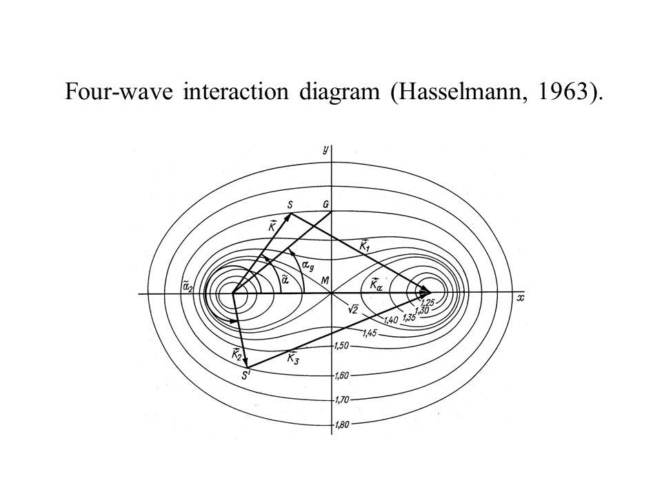 Four-wave interaction diagram (Hasselmann, 1963).