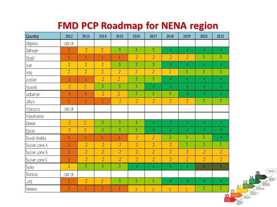 FMD PCP Roadmap for NENA region