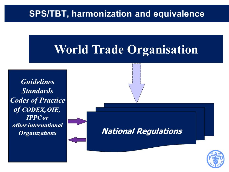 World Trade Organisation Guidelines Standards Codes of Practice of CODEX, OIE, IPPC or other international Organizations SPS/TBT, harmonization and eq