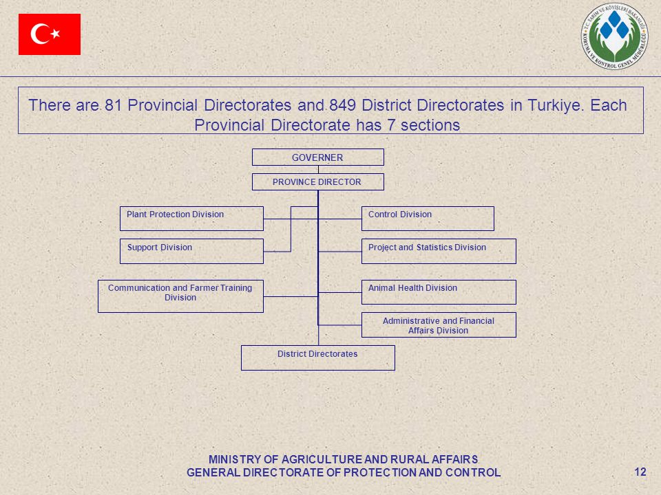 12 MINISTRY OF AGRICULTURE AND RURAL AFFAIRS GENERAL DIRECTORATE OF PROTECTION AND CONTROL There are 81 Provincial Directorates and 849 District Direc