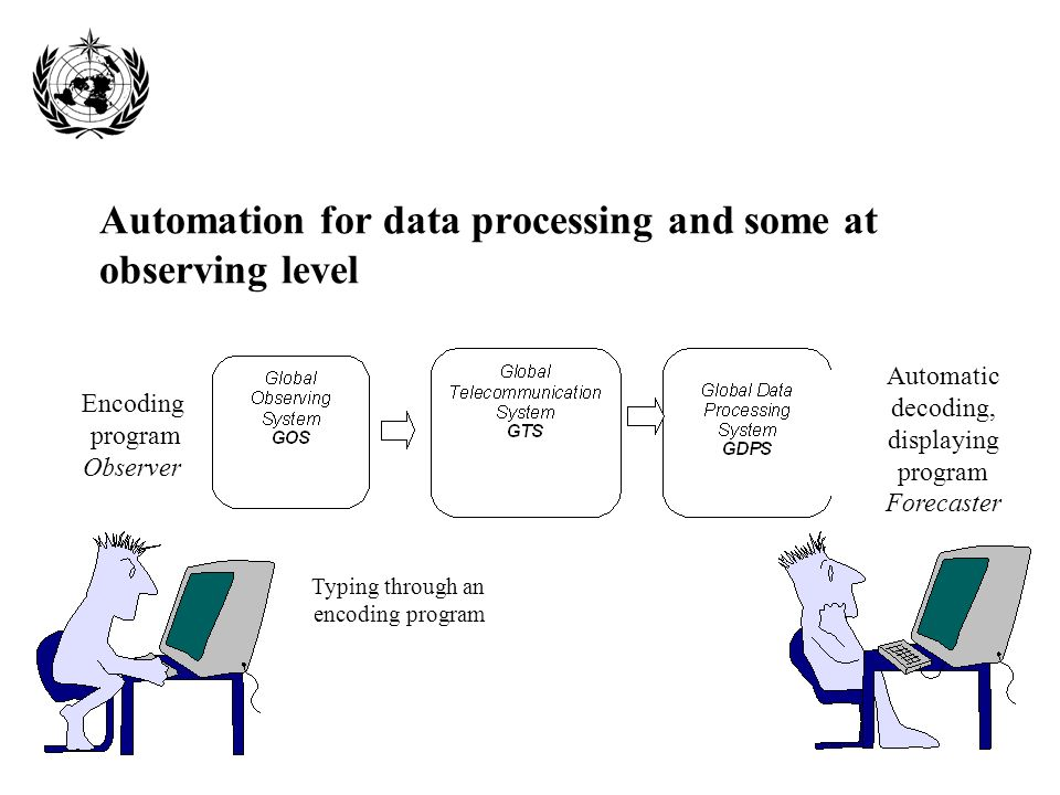 Automation for data processing and some at observing level Automatic decoding, displaying program Forecaster Encoding program Observer Typing through