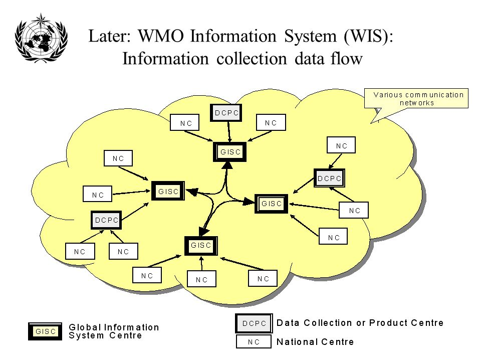 Later: WMO Information System (WIS): Information collection data flow