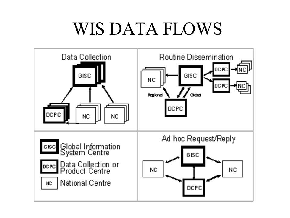 WIS DATA FLOWS