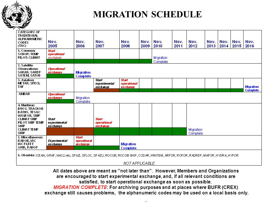 MIGRATION SCHEDULE All dates above are meant as