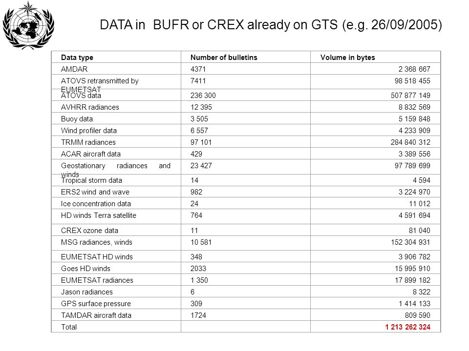 Data typeNumber of bulletinsVolume in bytes AMDAR43712 368 667 ATOVS retransmitted by EUMETSAT 741198 518 455 ATOVS data236 300507 877 149 AVHRR radia