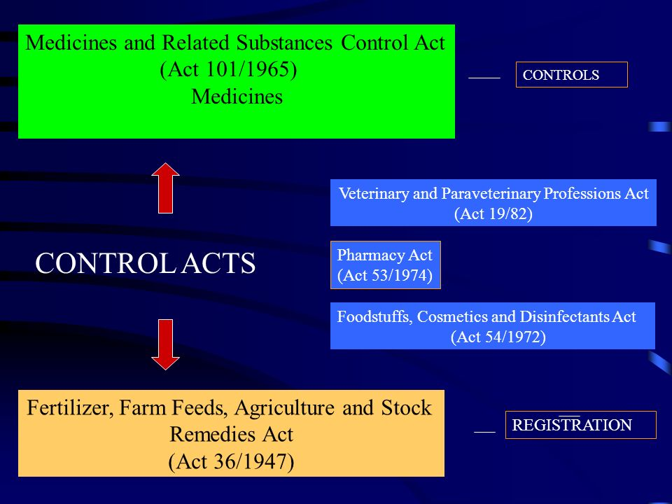 Medicines and Related Substances Control Act (Act 101/1965) Medicines Foodstuffs, Cosmetics and Disinfectants Act (Act 54/1972) Fertilizer, Farm Feeds
