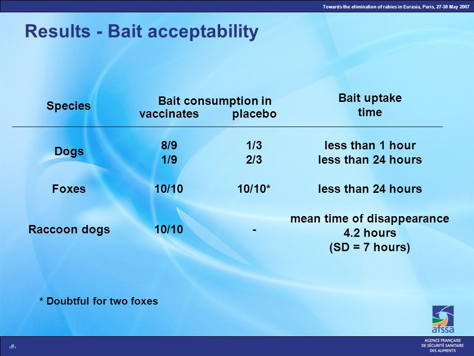 Towards the elimination of rabies in Eurasia, Paris, 27-30 May 2007 5 Results - Bait acceptability Species Dogs Foxes Raccoon dogs Bait consumption in
