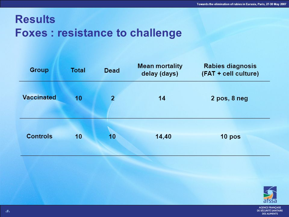 Towards the elimination of rabies in Eurasia, Paris, 27-30 May 2007 8 Results Foxes : resistance to challenge Vaccinated Controls Mean mortality delay