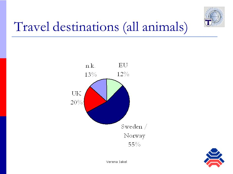 Verena Jakel Travel destinations (all animals)