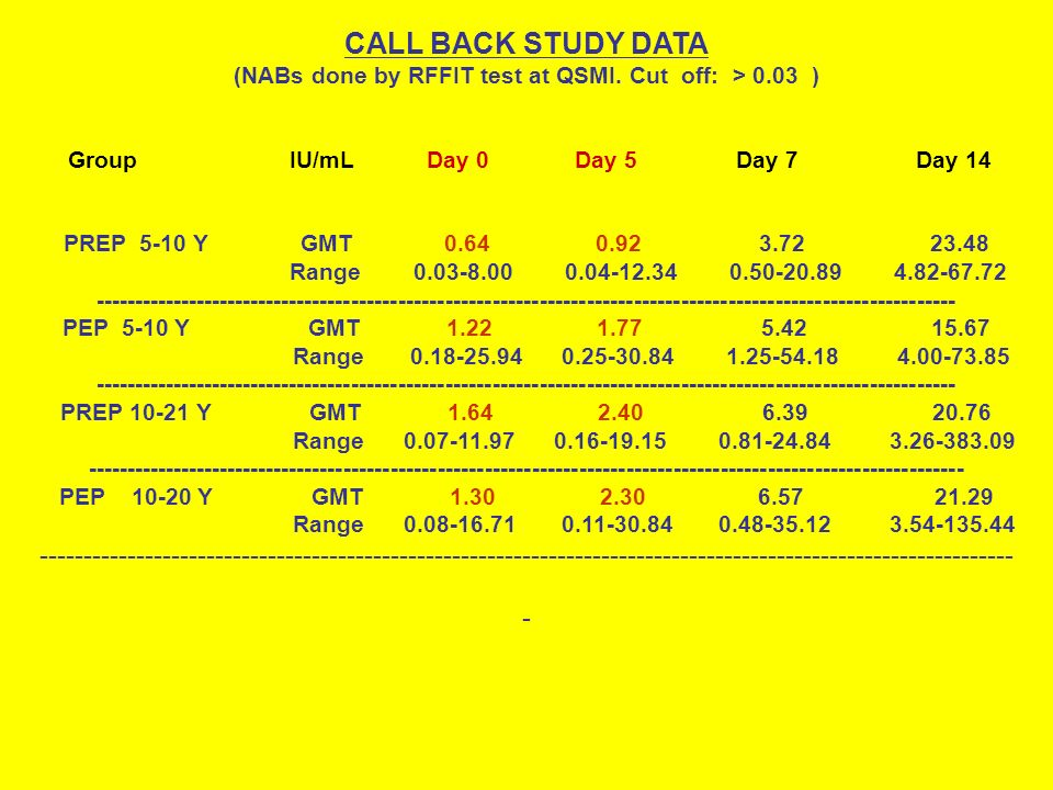 CALL BACK STUDY DATA (NABs done by RFFIT test at QSMI. Cut off: > 0.03 ) Group IU/mL Day 0 Day 5 Day 7 Day 14 PREP 5-10 Y GMT 0.64 0.92 3.72 23.48 Ran