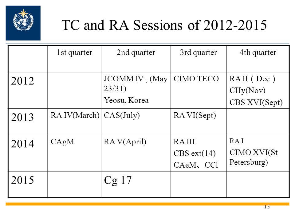 15 TC and RA Sessions of 2012-2015 1st quarter2nd quarter3rd quarter4th quarter 2012 JCOMM IV, (May 23/31) Yeosu, Korea CIMO TECO RA II Dec CHy(Nov) CBS XVI(Sept) 2013 RA IV(March)CAS(July)RA VI(Sept) 2014 CAgMRA V(April)RA III CBS ext(14) CAeM CCl RA I CIMO XVI(St Petersburg) 2015Cg 17