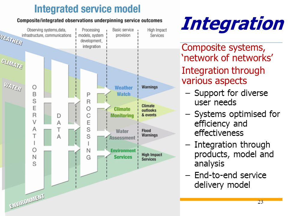 2/21/201423 Integration Composite systems, network of networks Integration through various aspects –Support for diverse user needs –Systems optimised