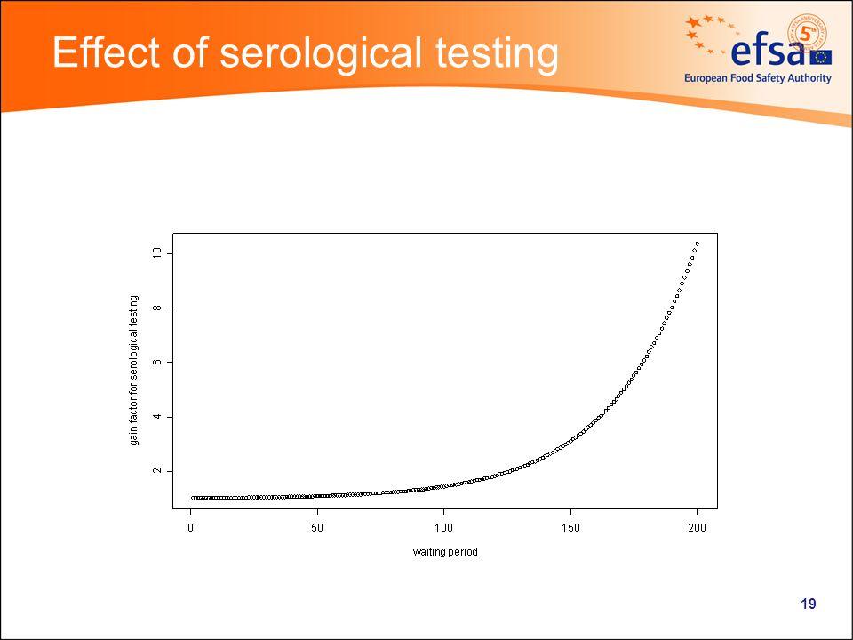 19 Effect of serological testing