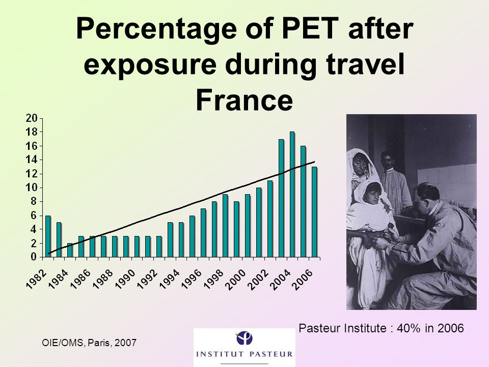 OIE/OMS, Paris, 2007 Percentage of PET after exposure during travel France Pasteur Institute : 40% in 2006