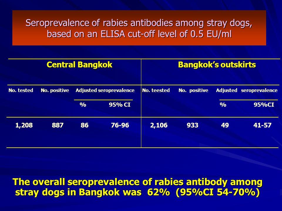 Central Bangkok Bangkoks outskirts Central Bangkok Bangkoks outskirts No. tested No. positive Adjusted seroprevalence No. teested No. positive Adjuste