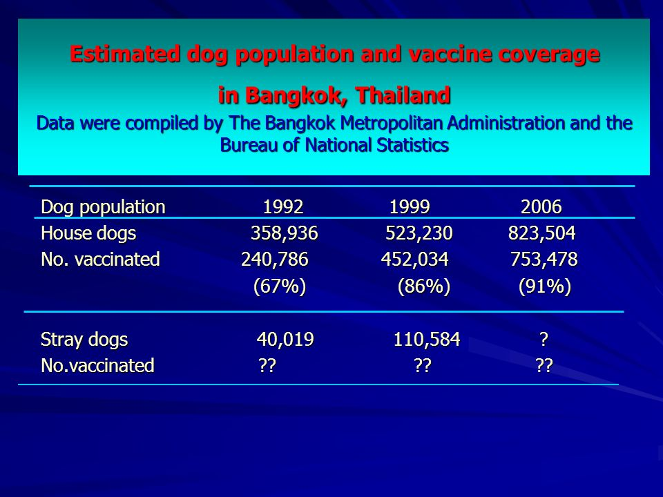 Estimated dog population and vaccine coverage in Bangkok, Thailand Data were compiled by The Bangkok Metropolitan Administration and the Bureau of National Statistics Dog population 1992 1999 2006 House dogs 358,936 523,230 823,504 No.