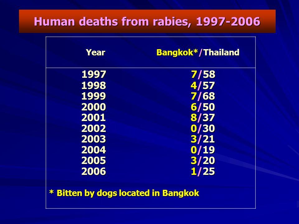 Human deaths from rabies, 1997-2006 Year Bangkok*/Thailand Year Bangkok*/Thailand 1997 7/58 1997 7/58 1998 4/57 1998 4/57 1999 7/68 1999 7/68 2000 6/50 2000 6/50 2001 8/37 2001 8/37 2002 0/30 2002 0/30 2003 3/21 2003 3/21 2004 0/19 2004 0/19 2005 3/20 2005 3/20 2006 1/25 2006 1/25 * Bitten by dogs located in Bangkok