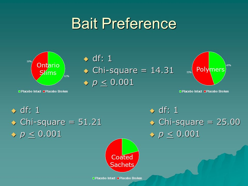 Bait Preference df: 1 df: 1 Chi-square = 51.21 Chi-square = 51.21 p < 0.001 p < 0.001 df: 1 df: 1 Chi-square = 25.00 Chi-square = 25.00 p < 0.001 p < 0.001 df: 1 df: 1 Chi-square = 14.31 Chi-square = 14.31 p < 0.001 p < 0.001 Ontario Slims Polymers Coated Sachets