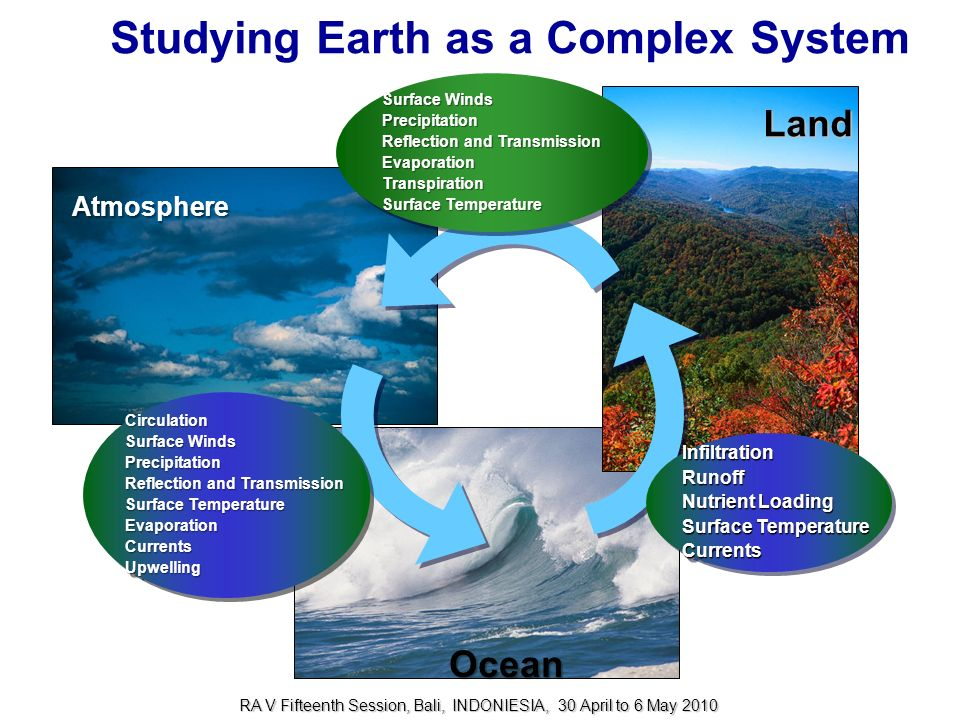 Studying Earth as a Complex System Circulation Surface Winds Precipitation Reflection and Transmission Surface Temperature EvaporationCurrentsUpwellin