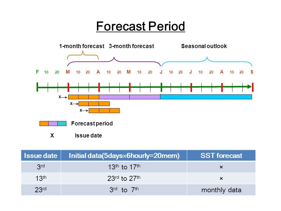 Forecast period X Issue date 1-month forecast3-month forecast F 10 20 M 10 20 A 10 20 M 10 20 J 10 20 J 10 20 A 10 20 S x Seasonal outlook x x Forecast Period Issue date Initial data(5days 6hourly=20mem) SST forecast 3 rd 13 th to 17 th × 13 th 23 rd to 27 th × 23 rd 3 rd to 7 th monthly data