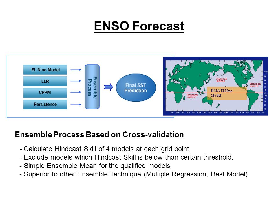 ENSO Forecast KMA El-Nino Model Statistical method Statistical method Statistical method Ensemble Process Based on Cross-validation - Calculate Hindcast Skill of 4 models at each grid point - Exclude models which Hindcast Skill is below than certain threshold.