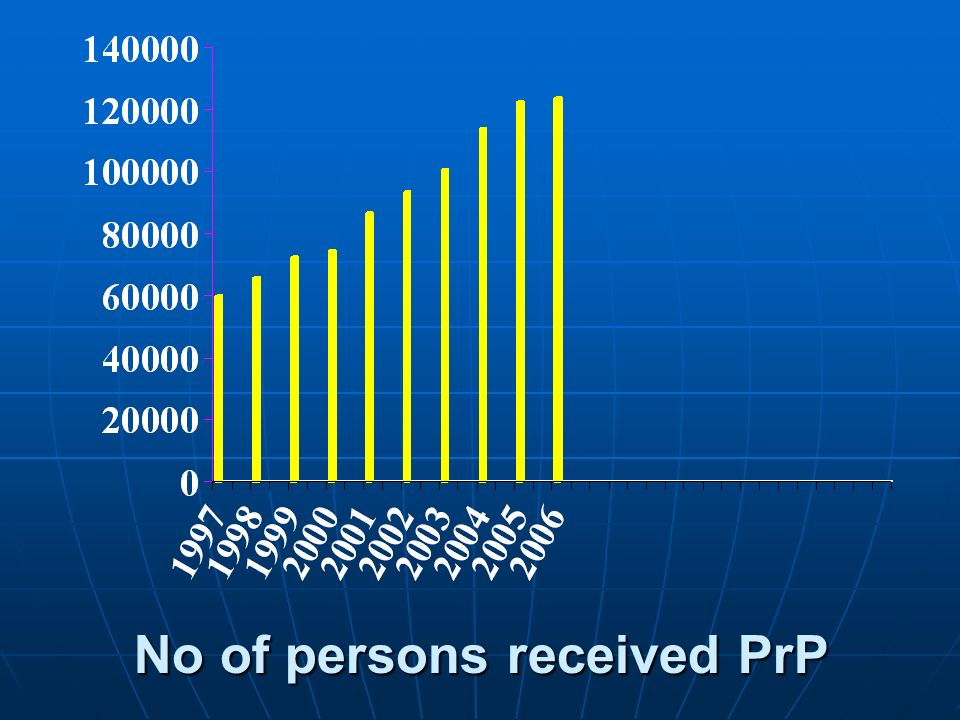No of persons received PrP