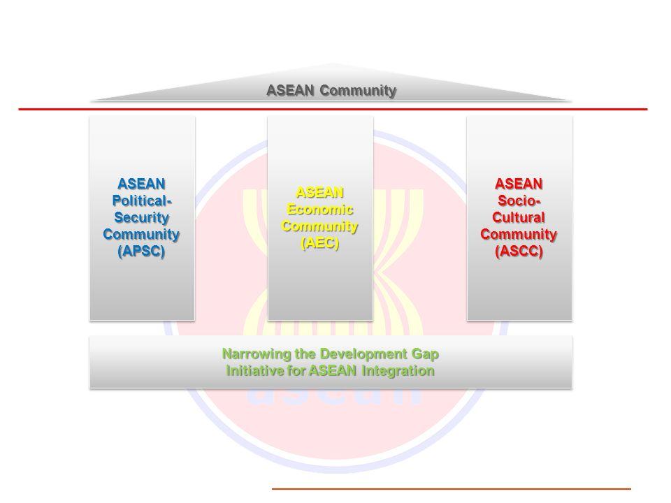 ASEAN Community ASEANPolitical-SecurityCommunity(APSC)ASEANPolitical-SecurityCommunity(APSC)ASEANEconomicCommunity(AEC)ASEANEconomicCommunity(AEC)ASEA