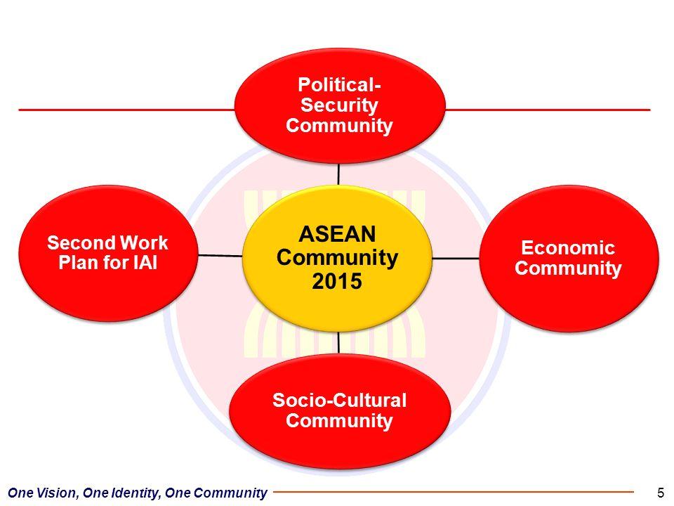 One Vision, One Identity, One Community5 ASEAN Community 2015 Political- Security Community Economic Community Socio-Cultural Community Second Work Pl
