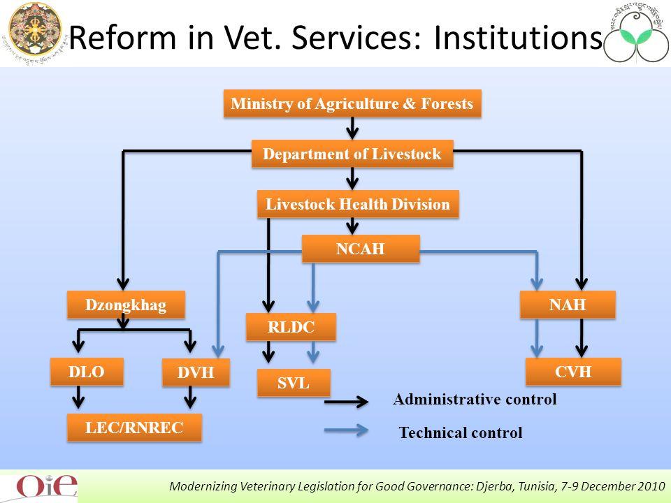 Modernizing Veterinary Legislation for Good Governance: Djerba, Tunisia, 7-9 December 2010 Reform in Vet.