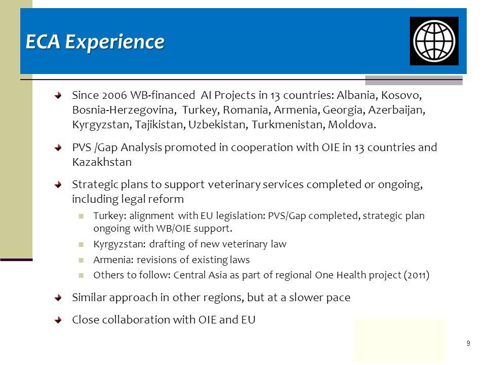 Since 2006 WB-financed AI Projects in 13 countries: Albania, Kosovo, Bosnia-Herzegovina, Turkey, Romania, Armenia, Georgia, Azerbaijan, Kyrgyzstan, Tajikistan, Uzbekistan, Turkmenistan, Moldova.