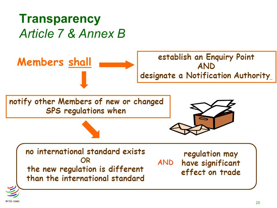 25 Transparency Article 7 & Annex B Members shall establish an Enquiry Point AND designate a Notification Authority notify other Members of new or changed SPS regulations when no international standard exists OR the new regulation is different than the international standard regulation may have significant effect on trade AND