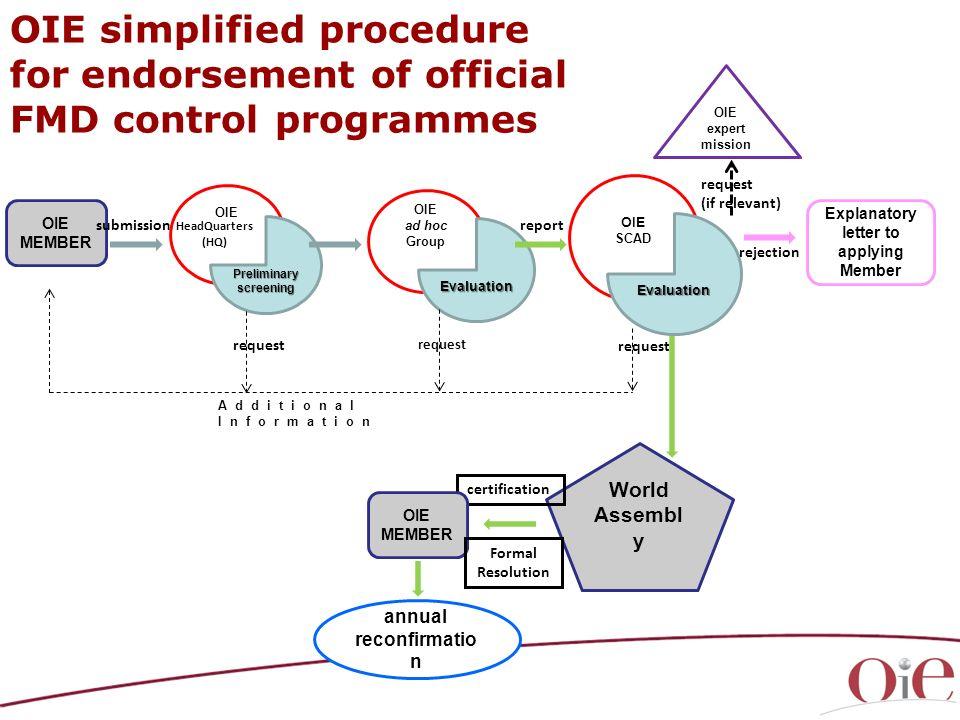 OIE expert mission OIE simplified procedure for endorsement of official FMD control programmes OIE MEMBER OIE ad hoc Group World Assembl y OIE Prelimi