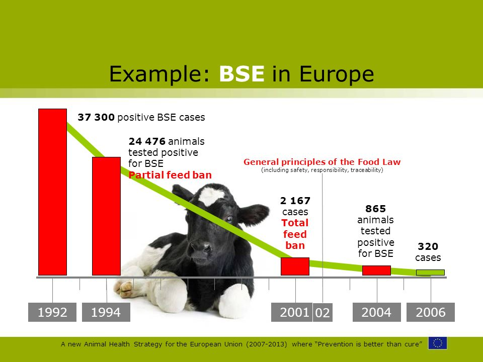 A new Animal Health Strategy for the European Union (2007-2013) where Prevention is better than cure Example: BSE in Europe 1992 37 300 positive BSE c