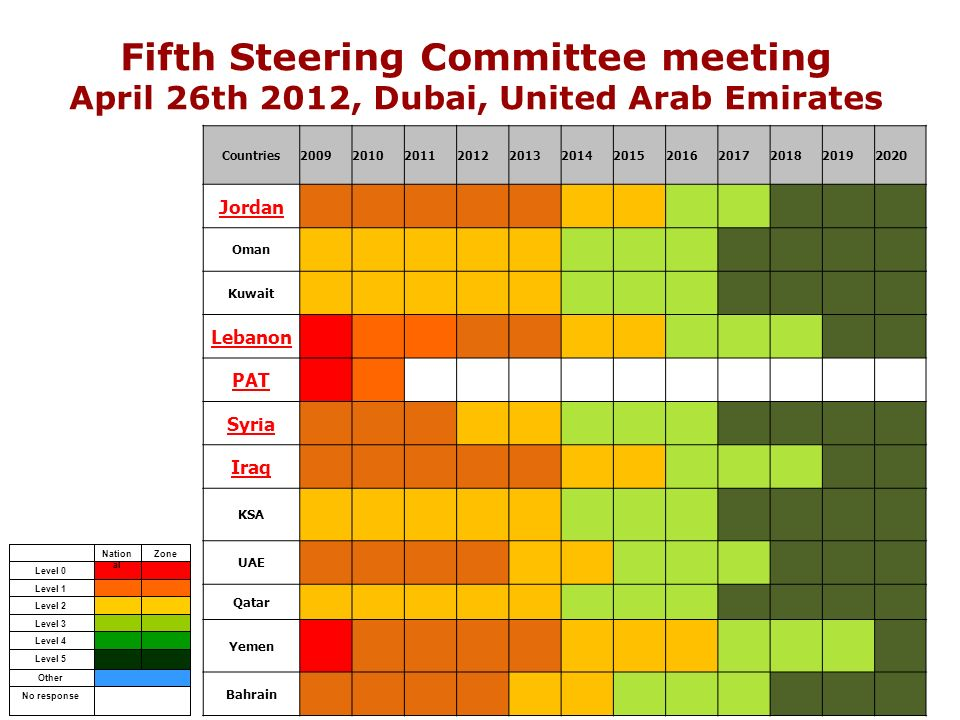 Fifth Steering Committee meeting April 26th 2012, Dubai, United Arab Emirates No response Other Level 0 ZoneNation al Level 5 Level 4 Level 3 Level 2