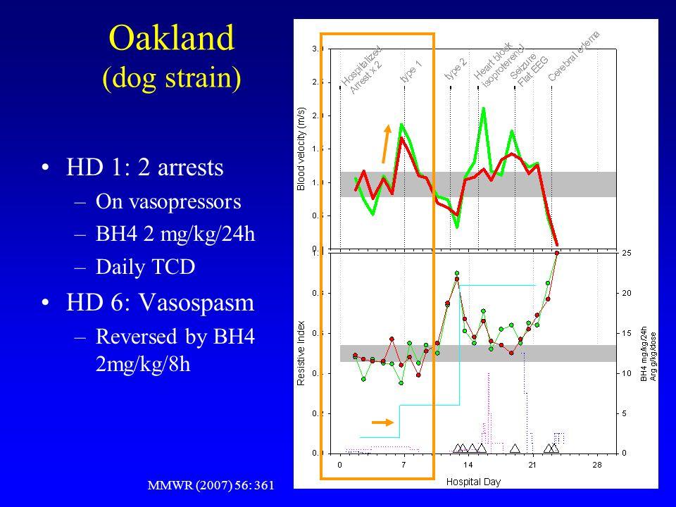 Oakland (dog strain) HD 1: 2 arrests –On vasopressors –BH4 2 mg/kg/24h –Daily TCD HD 6: Vasospasm –Reversed by BH4 2mg/kg/8h MMWR (2007) 56: 361