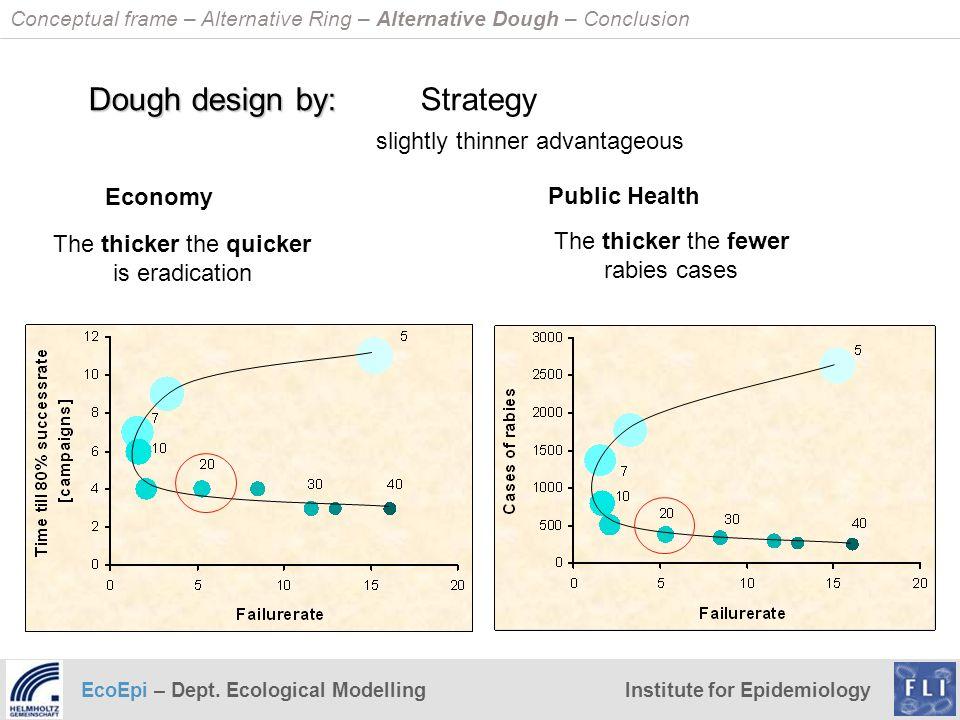EcoEpi – Dept. Ecological ModellingInstitute for Epidemiology Dough design by: Dough design by: Strategy slightly thinner advantageous Public Health E