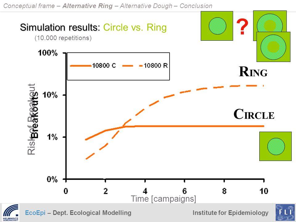 EcoEpi – Dept. Ecological ModellingInstitute for Epidemiology C IRCLE R ING Time [campaigns] Simulation results Simulation results: Circle vs. Ring ?