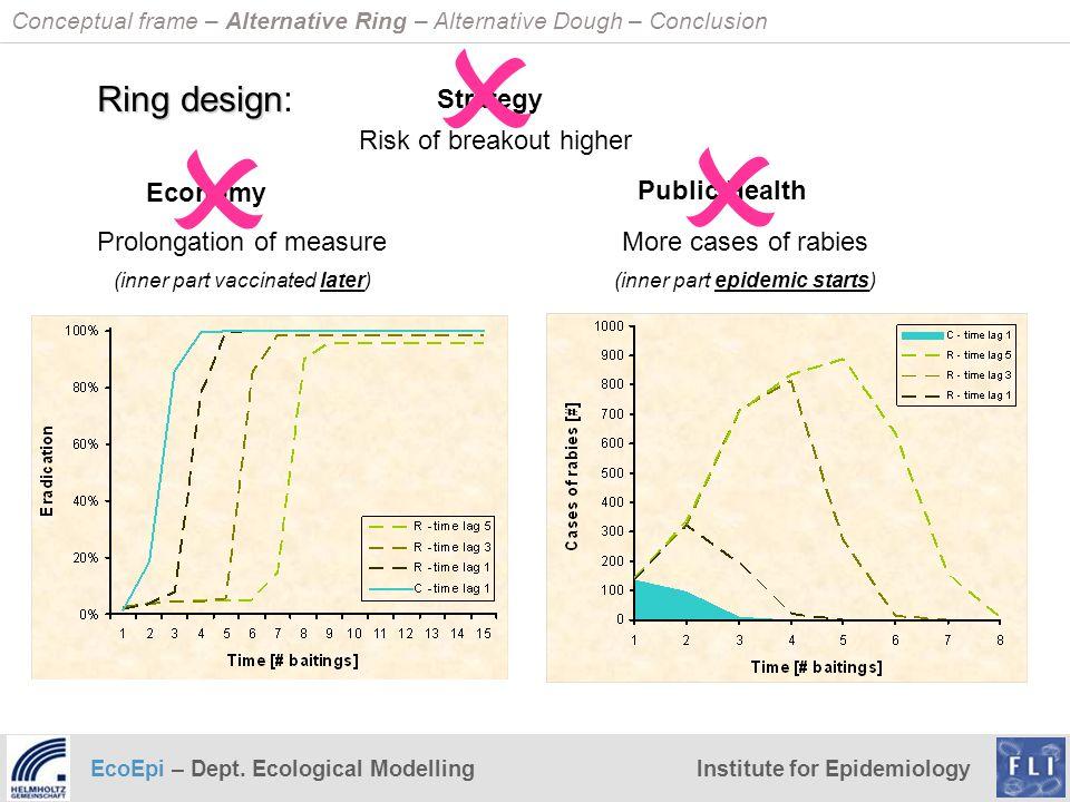 EcoEpi – Dept. Ecological ModellingInstitute for Epidemiology Strategy Risk of breakout higher Ring design Ring design: Public Health Economy More cas