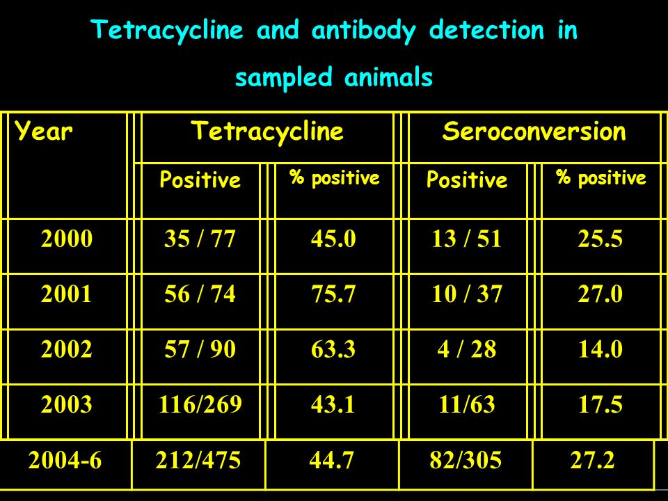 Tetracycline and antibody detection in sampled animals YearTetracyclineSeroconversion Positive % positive Positive % positive 200035 / 7745.013 / 5125.5 200156 / 7475.710 / 3727.0 200257 / 9063.34 / 2814.0 2003116/26943.111/6317.5 27.282/30544.7212/4752004-6