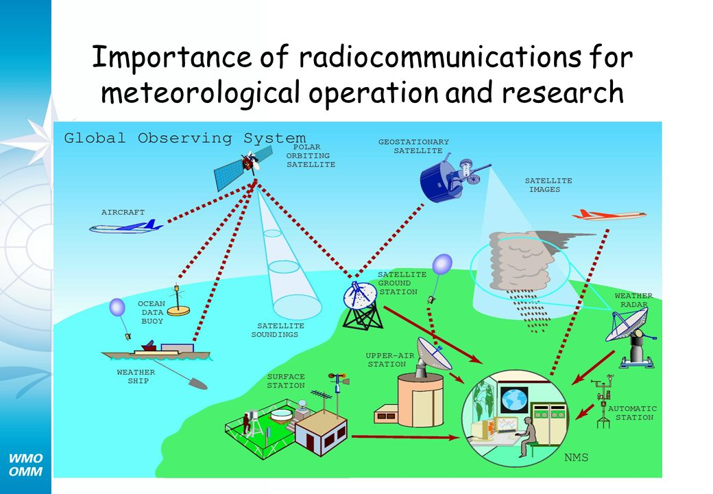 Importance of radiocommunications for meteorological operation and research