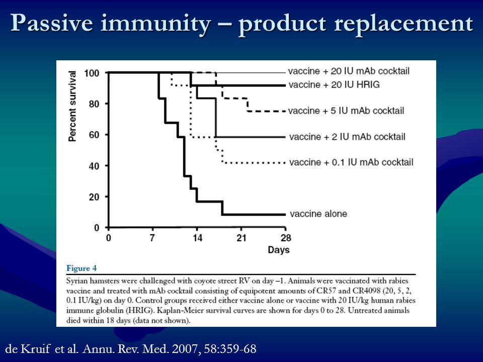 Passive immunity – product replacement de Kruif et al. Annu. Rev. Med. 2007, 58:359-68