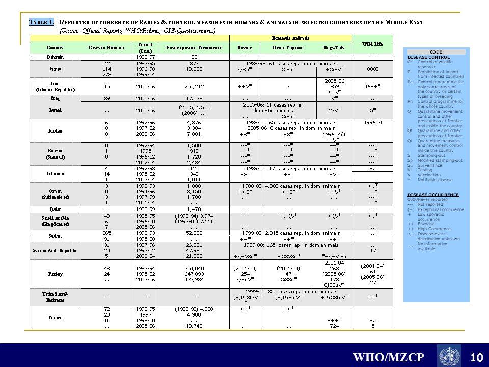 WHO/MZCP 10
