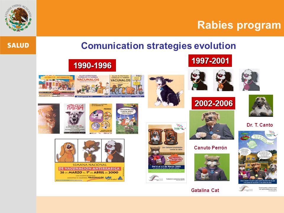 Comunication strategies evolution 2002-2006 1997-2001 Canuto Perrón Dr. T. Canto Gatalina Cat 1990-1996 Rabies program