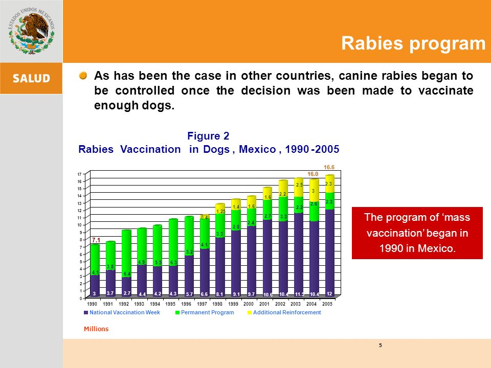 As has been the case in other countries, canine rabies began to be controlled once the decision was been made to vaccinate enough dogs. The program of